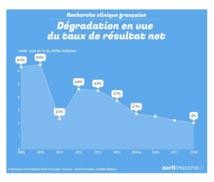 La partie n'est pas encore gagnée pour la recherche clinique française