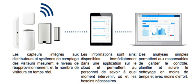 Tork EasyCubeTM : les distributeurs connectés qui révolutionnent la maintenance