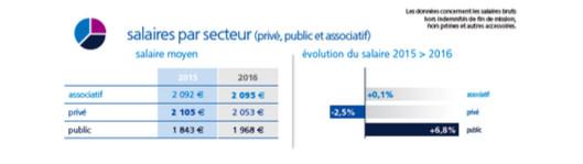 Le Baromètre Appel Médical 2017 des salaires de la santé