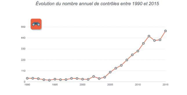 La CNIL libéralise la e-santé, ou presque...