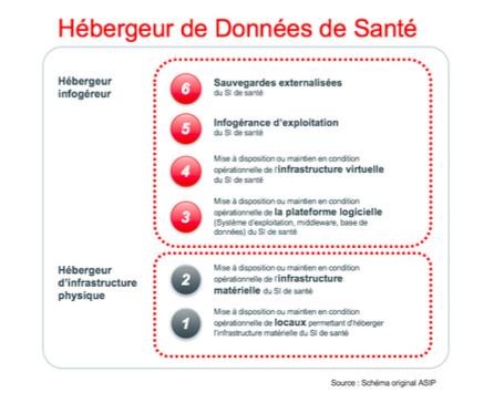 Certification hébergement données de santé : un nouveau modèle pour les infogéreurs