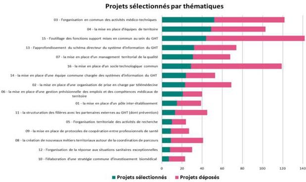 125 GHT vont bénéficier des 25 millions d'euros de l'appel à projet national pour la mise en œuvre des projets médico-soignants partagés