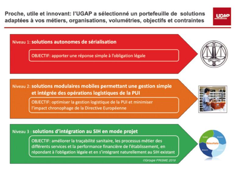 Sérialisation : l'UGAP répond à la grande diversité des besoins avec une offre modulaire et novatrice