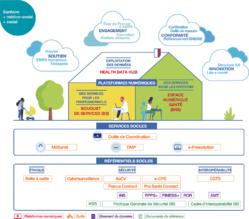 La e-santé en France, ça avance !