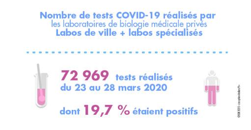 Premier décompte des tests  COVID-19 réalisés par les laboratoires  de biologie médicale privés