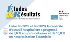 Étude: la Drees enregistre une augmentation de la capacité d'accueil hospitalière en soins critiques et en hospitalisation à domicile