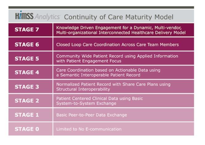 HIMSS Europe favorise la e-santé avec son Modèle de Maturité de Continuité des Soins, dévoilé sur WoHIT 2014