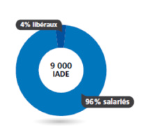 Baromètre Appel Médical 2015 des salaires de la santé: Dans le secteur de la santé, les salaires des infirmières en berne en 2014