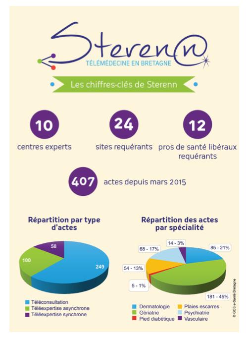 Sterenn, la télémédecine sous une bonne étoile en Bretagne