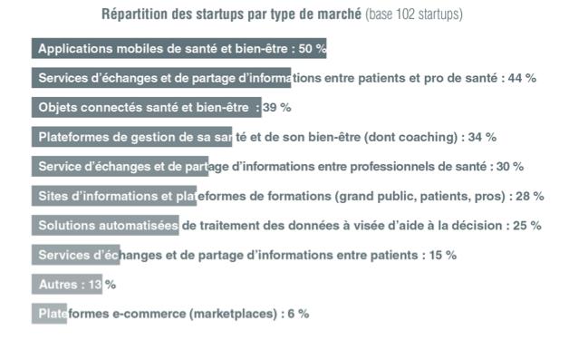 France eHealthTech présente le 1er Guide startups de la e-santé, un guide pour dessiner la santé de demain