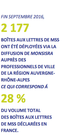 Messageries sécurisées de santé : 50% des échanges nationaux sont réalisés en Auvergne-Rhône-Alpes