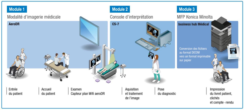 Innovation : de l'acquisition à l'impression, Konica Minolta met son expertise au service d'une gestion globale de l'imagerie médicale