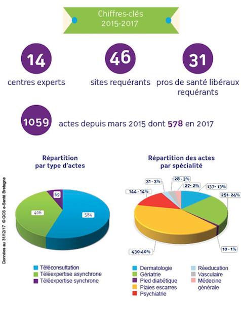 Sterenn, la plateforme de télémédecine en Bretagne : Bilan et perspectives au 1000ème acte de télémédecine