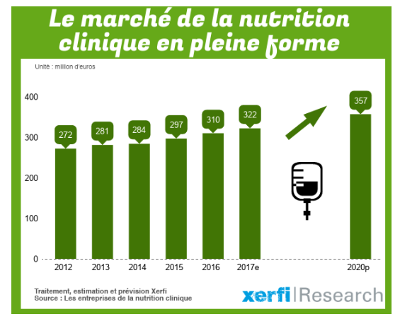 La nutrition clinique se dope à l'innovation