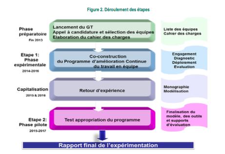 Expérimentation du Programme d'amélioration continue du travail en équipe (Pacte) en établissement de santé : la HAS dévoile son rapport final