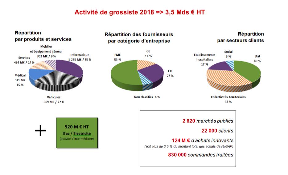 L'UGAP annonce une activité globale de plus de 4 milliards d'euros