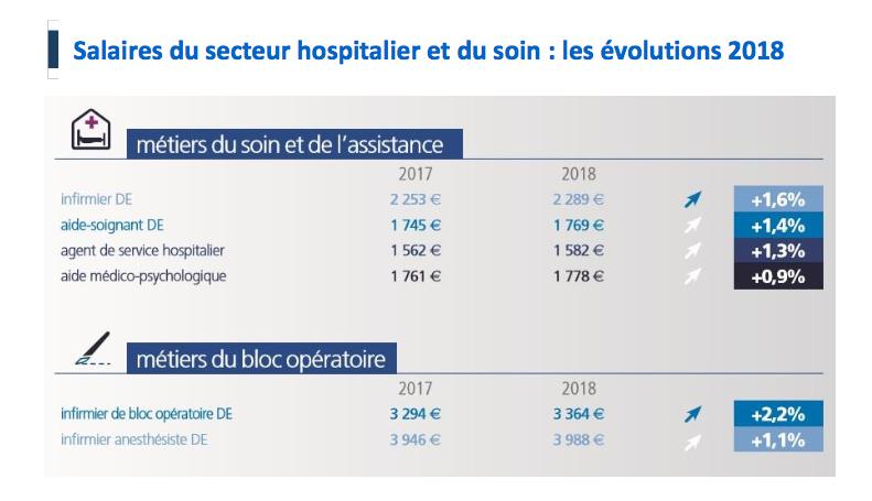 Malgré la pénurie, les infirmiers ont bénéficié d'une revalorisation de salaire modeste, de 1,6% en 2018