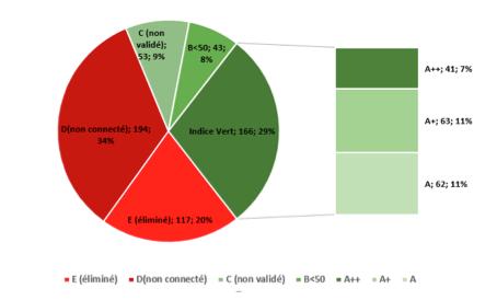 Achats responsables CAHPP : 7ème édition de l'indice vert, millésime 2019
