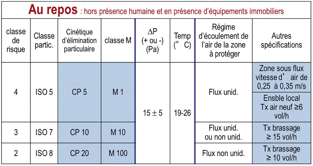 Schéma 2 : Objectifs par classe de risque selon la norme NF S 90351 – Avril 2013