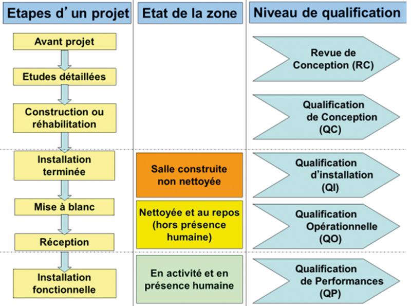 Schéma 3 : Schématisation de la conception d'un projet et des niveaux de qualification associés, selon la norme ISO 14644