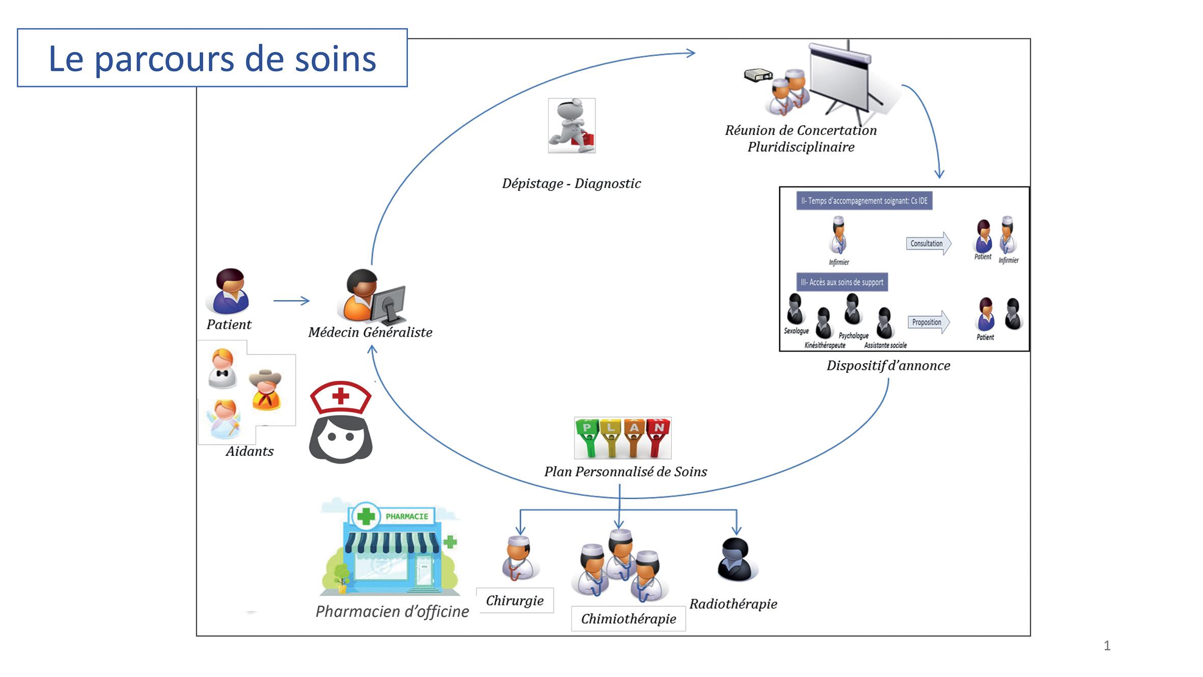 Figure 1. Parcours de soins en cancérologie. ©DR