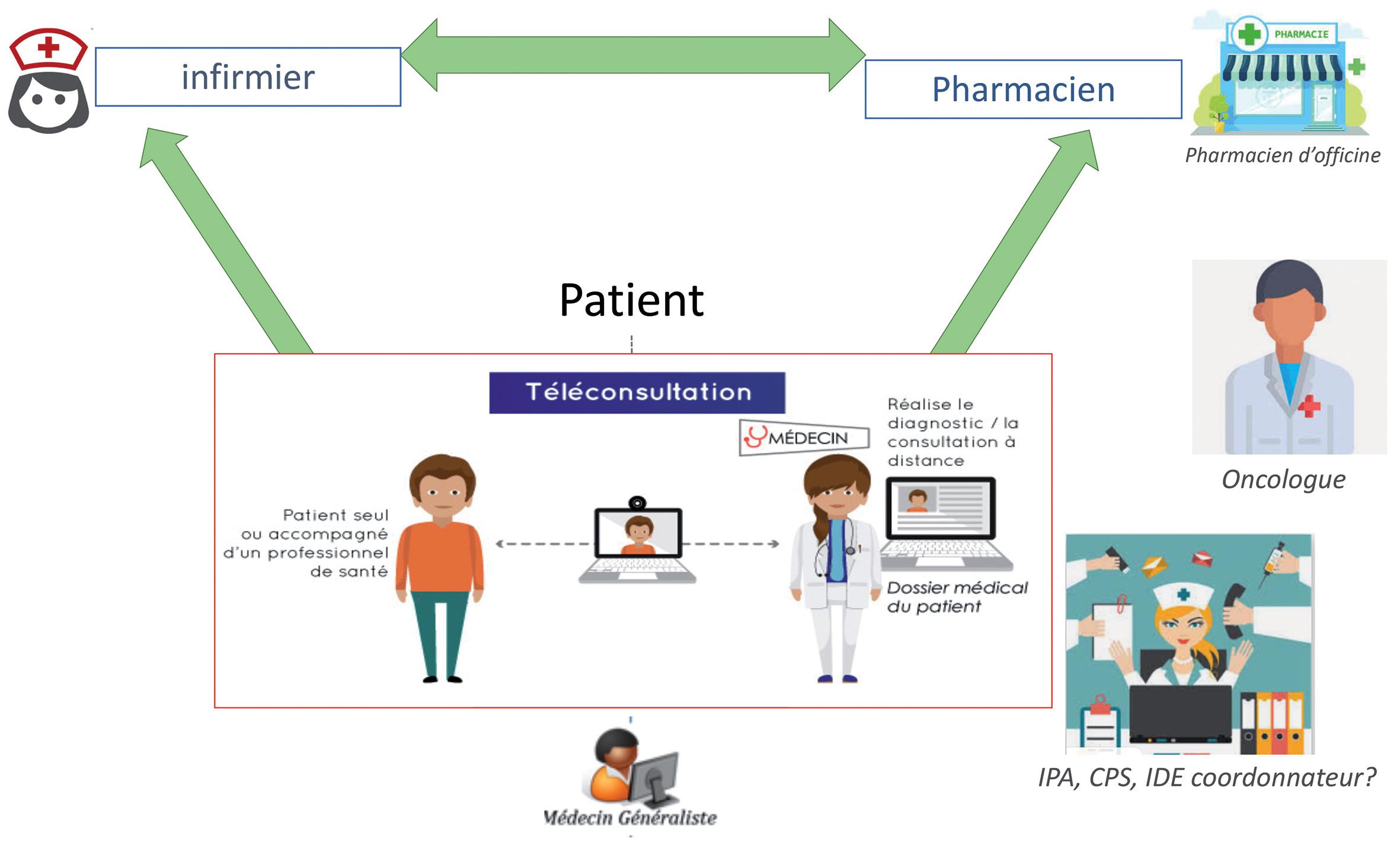 Figure 2. Échange entre patients et professionnels. ©DR