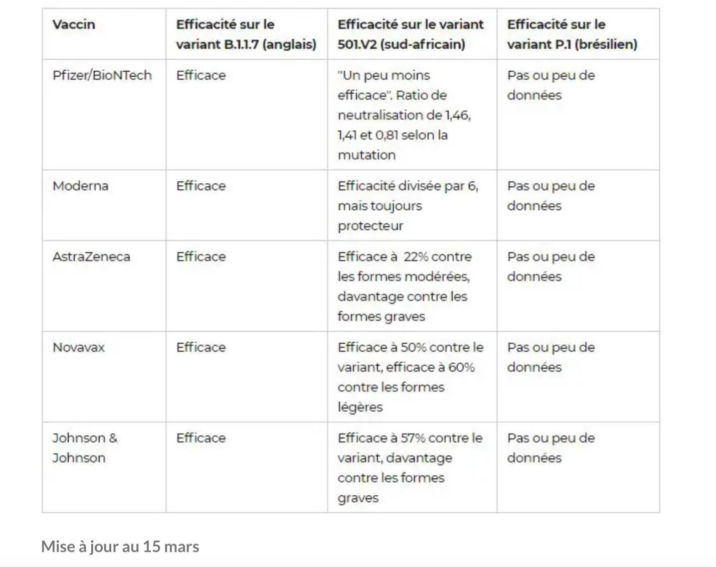 Le vrai bilan de l'efficacité du vaccin AstraZeneca. Et les dangers du principe de précaution.