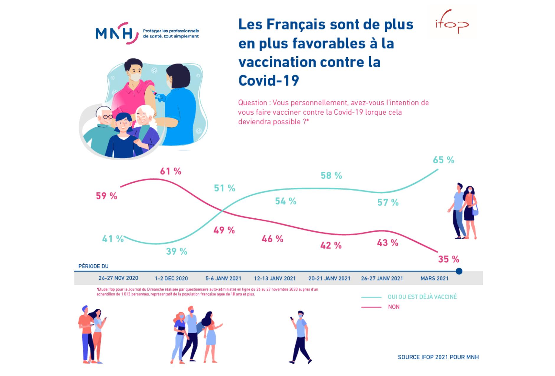 Étude IFOP / MNH : les Français sont de plus en plus enclins à la vaccination contre le Covid-19, les professionnels hospitaliers aussi
