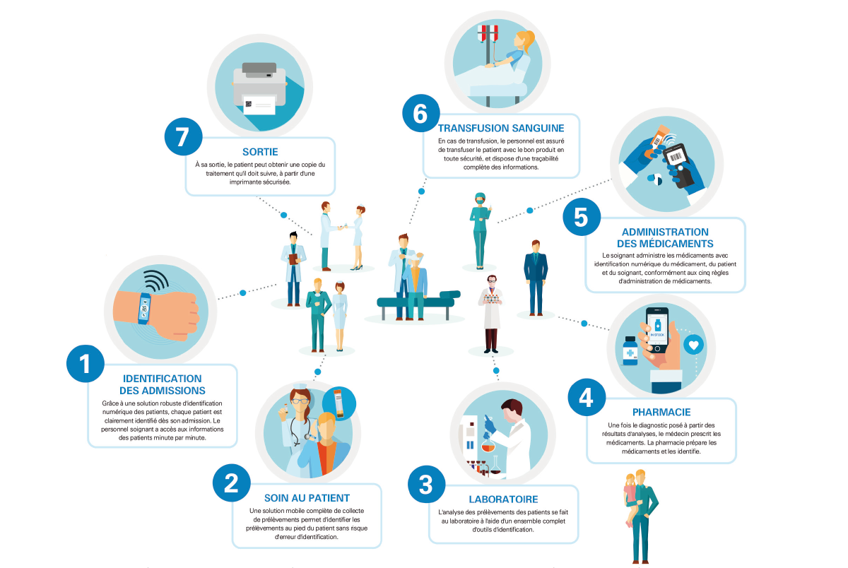 Dans un établissement de santé, les besoins d'impression sont particulièrement variés et recouvrent un large panel de cas d'usage