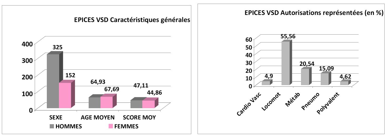 Evaluation de la précarité en Soins de Suite et de Réadaptation