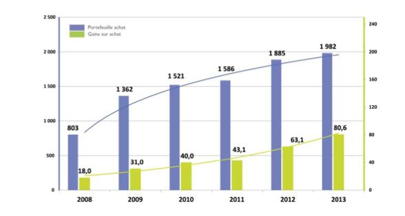 UniHA en 2013 : les achats hospitaliers, source d'innovation et de performance du système de santé