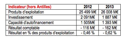 CHR et CHU : les résultats de l'exercice 2013