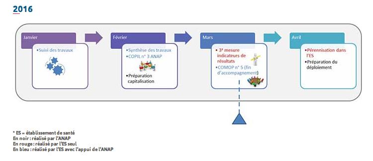 Appel à candidature ANAP - Projet synchronisation des temps médicaux et non médicaux dans les établissements de santé