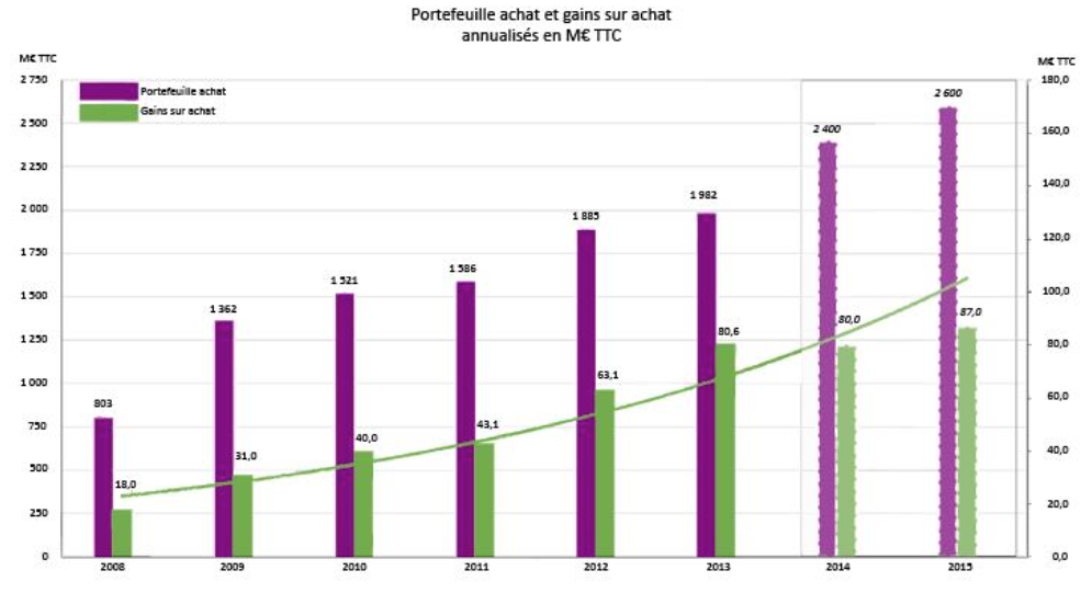 Le nouveau plan d'actions UniHA cible 100 M€ de gains sur achat en 2017
