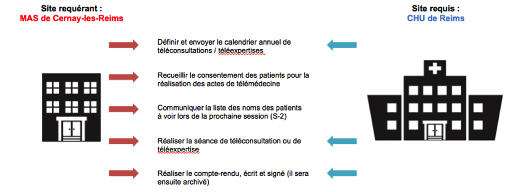 Lancement opérationnel du programme téléhandicap entre le CHU de Reims et la MAS de Cernay-les-Reims
