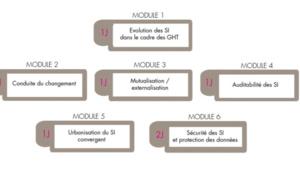 L'ANFH RENFORCE SON OFFRE D'ACCOMPAGNEMENT DES ETABLISSEMENTS DE LA FPH DANS LE CADRE DES GHT