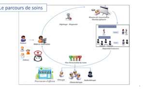La place du numérique dans le parcours «ville-hôpital» des patients atteints de cancer