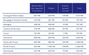 Ségur de la santé: Jean Castex lance les délégations de crédits aux investissements