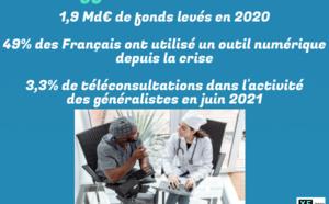 La télémédecine dope les marchés de l'e-santé